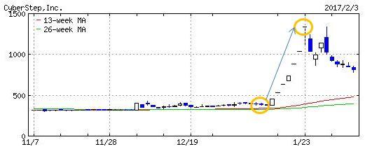 サイバーステップのチャート画像