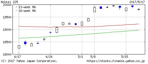 日経平均のチャート画像