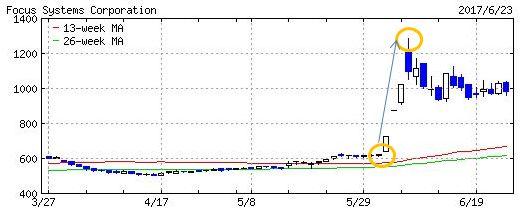 フォーカスシステムズのチャート画像