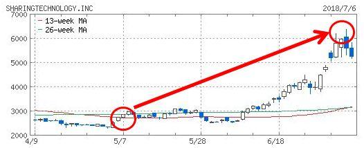 シェアリングテクノロジーのチャート画像