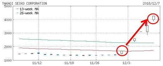 タカギセイコーのチャート画像