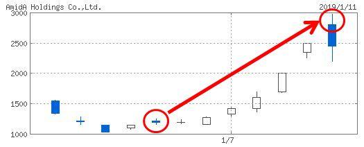 AmidAホールディングスのチャート画像